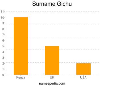 Surname Gichu
