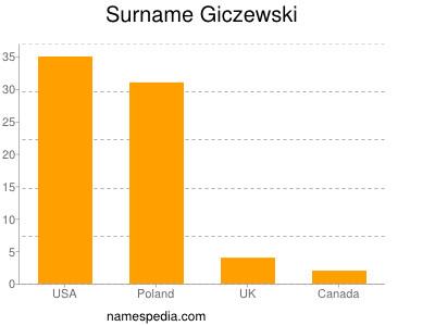 Surname Giczewski