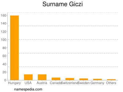 Surname Giczi