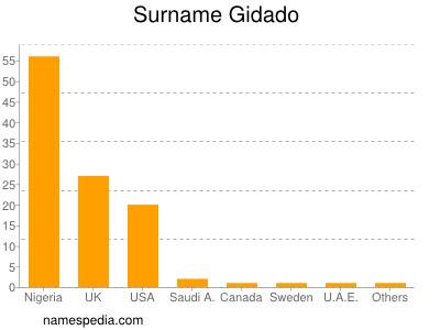Surname Gidado