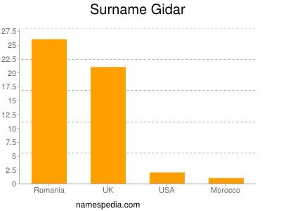 Surname Gidar