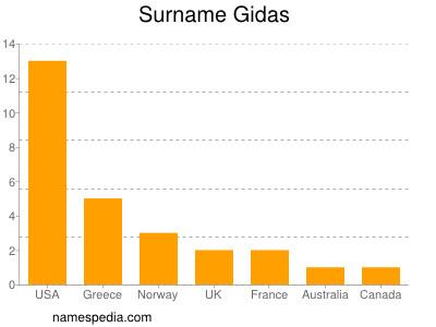 Surname Gidas