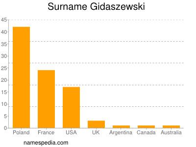 Surname Gidaszewski