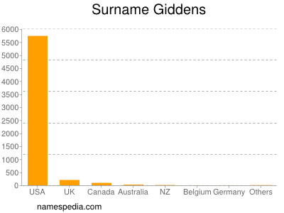 Surname Giddens
