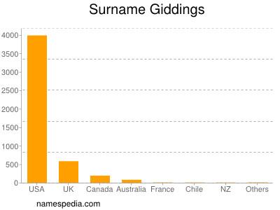 Surname Giddings