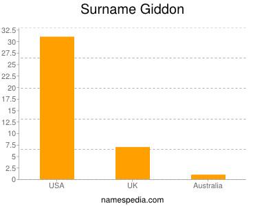 Surname Giddon