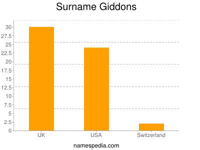 Surname Giddons