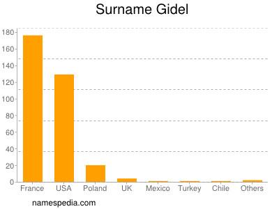 Surname Gidel