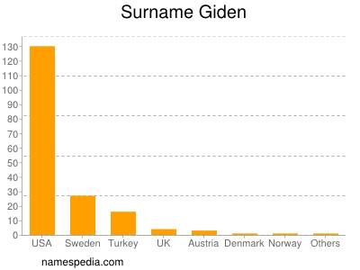 Surname Giden