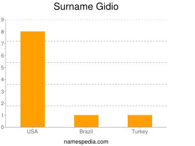 Surname Gidio