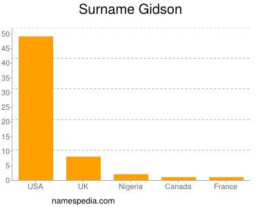 Surname Gidson