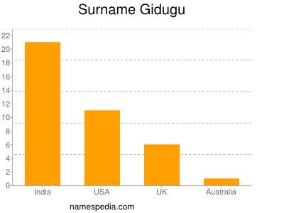 Surname Gidugu