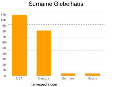 Surname Giebelhaus