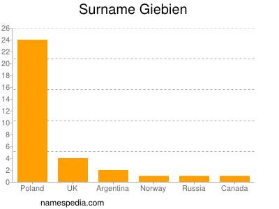 Surname Giebien