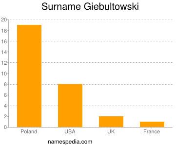 Surname Giebultowski
