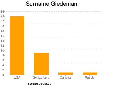 Surname Giedemann
