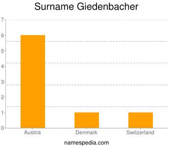 Surname Giedenbacher