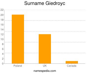 Surname Giedroyc
