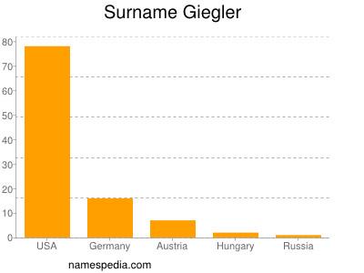 Surname Giegler