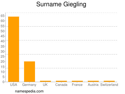 Surname Giegling