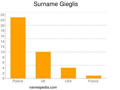 Surname Gieglis