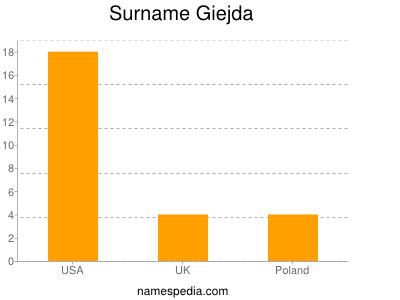 Surname Giejda