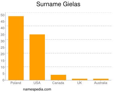 Surname Gielas
