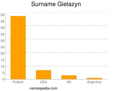Surname Gielazyn