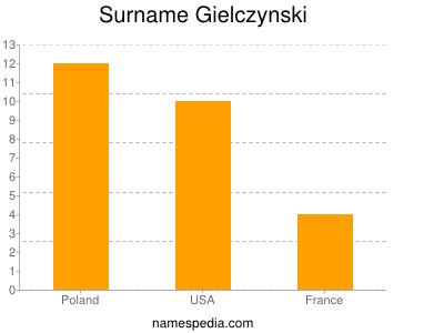 Surname Gielczynski
