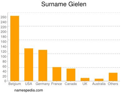 Surname Gielen