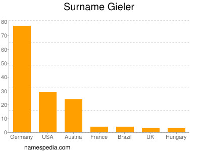 Surname Gieler