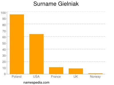 Surname Gielniak