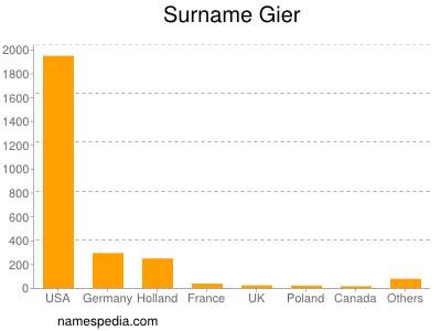 Surname Gier
