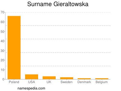 Surname Gieraltowska