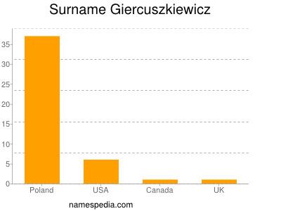 Surname Giercuszkiewicz