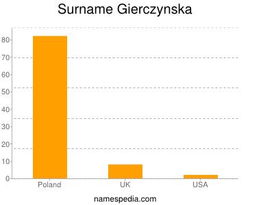Surname Gierczynska