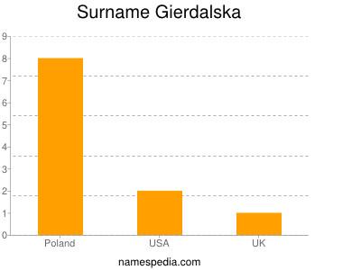 Surname Gierdalska
