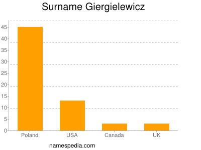 Surname Giergielewicz