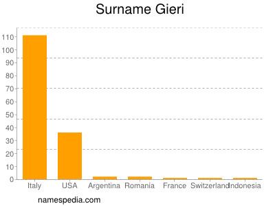 Surname Gieri