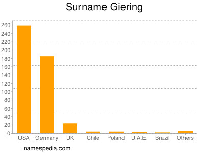 Surname Giering