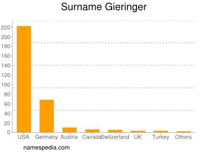 Surname Gieringer