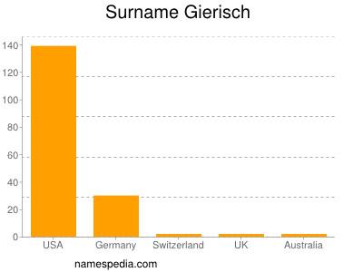 Surname Gierisch