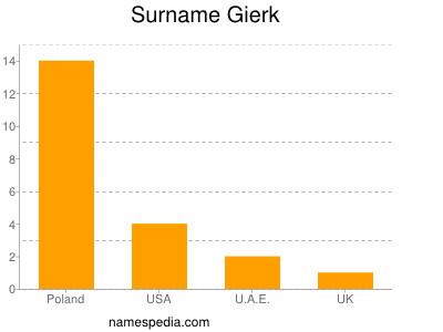 Surname Gierk