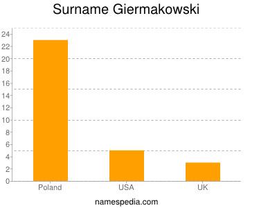 Surname Giermakowski