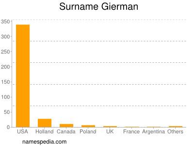 Surname Gierman