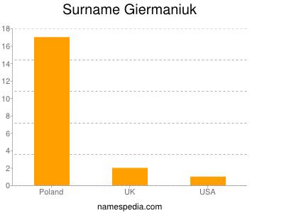 Surname Giermaniuk