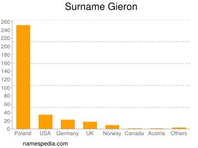 Surname Gieron