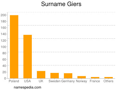 Surname Giers