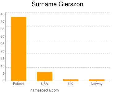 Surname Gierszon