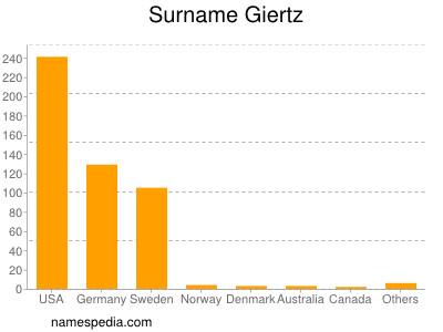 Surname Giertz